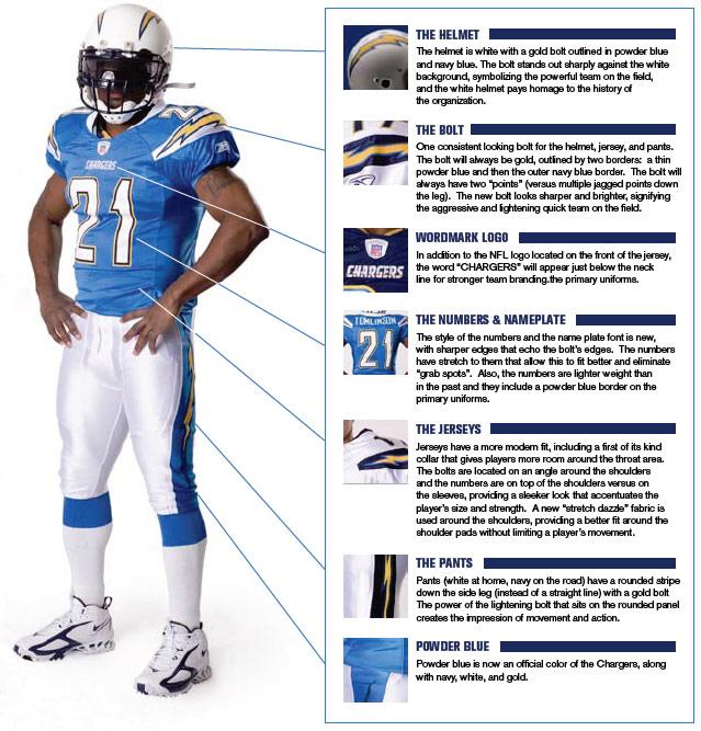 Uni Watch  NFL preview - ESPN Page 2 df7863563