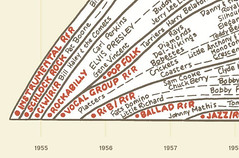 musichistory5.png (thmvmnt) Tags: music history design timeline information infographic