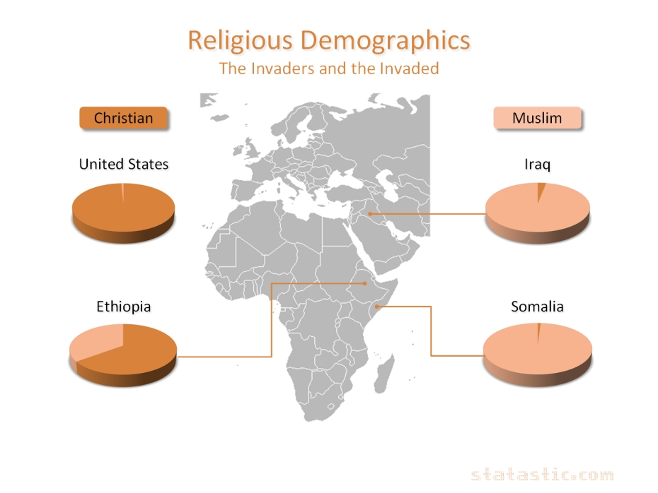 Religion: Invaders and Invaded