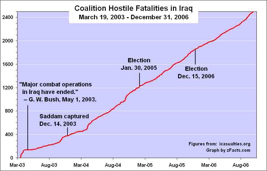 coalition chart