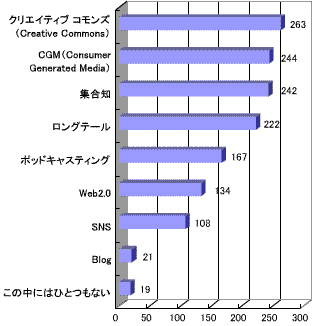 日本人にはなじみが薄い?「クリエイティブ コモンズ」という用語