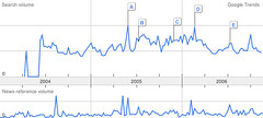 Google PageRank Searches