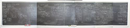 Free Culture Timeline Chalkboard
