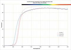 Leica M-series lens transmissions (The^Bob) Tags: spectrum stsuv deuterium lamp transmission lens filter uv visible photography