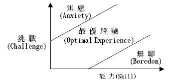 Csikszentmihalyi 的 flow_theory