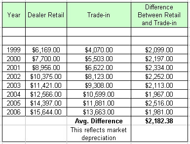 Car Price Table 1