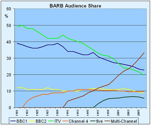 bbc-audience share