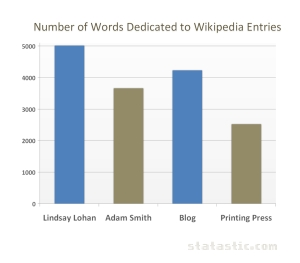 Number of Words Dedicated to Wikipedia Entries