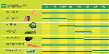 Groente- en Fruitwijzer