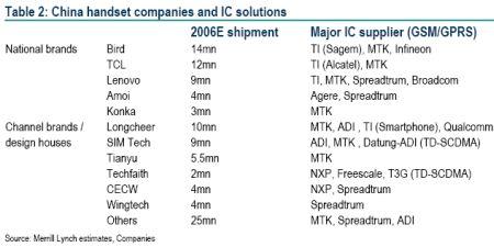 中國地區主要基頻晶片廠商