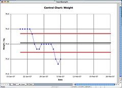 SPC Chart for Weight in training