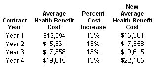 NJ Worker Health Benefit