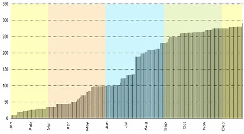2006 cumulative rainfall in maryborough (in mm)