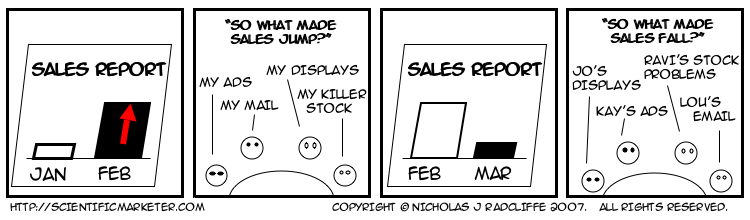 Sales Report.   Jan.   Feb.   So what made sales jump?   My Ads.   My mail.   My displays.   My killer stock.   Sales Report.   Feb.   Mar.   So what made sales fall.   Jo's displays.   Kay's ads.   Ravi's stock problems.   Lou's email.