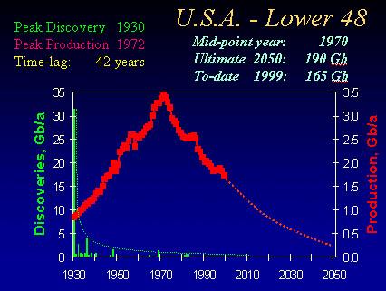 Peak Oil - Lower USA 48
