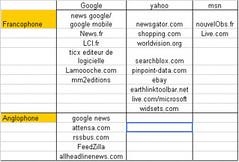 pub rss sur google