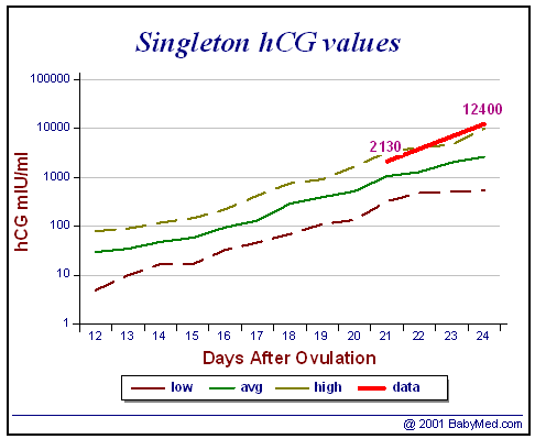 Hcg Progesterone Levels Early Pregnancy Chart ✓ Nissan