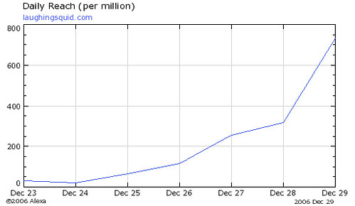 Alexa Traffic Graph (12/23-12/29)