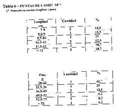 tabla 6 concha