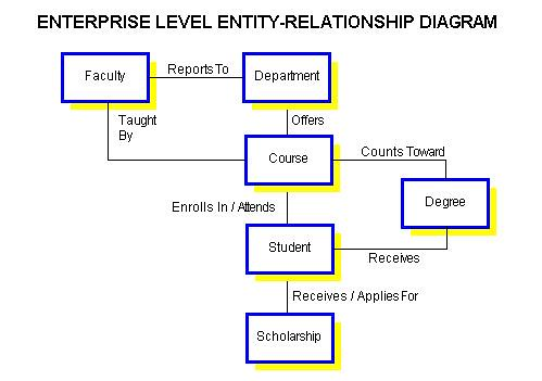 The example Entity-Relationship Diagram depicts some of the entities and
