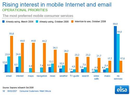 elisa - mobile trends