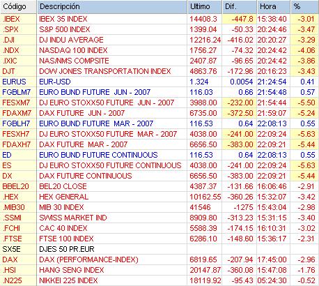 Crash bursátil 27 febrero 2007, índices mundiales y futuros