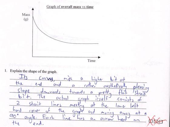 Test - curve