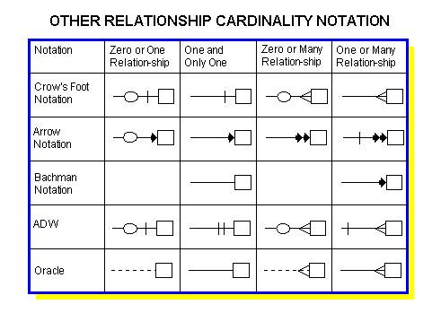 is a and has relationship in er diagram notations