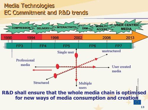 Las Media Technologies del futuro