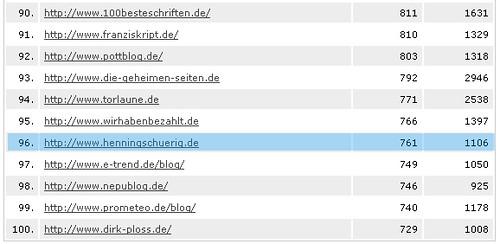 blogcounter.de Top 100 vom 26.02.2007