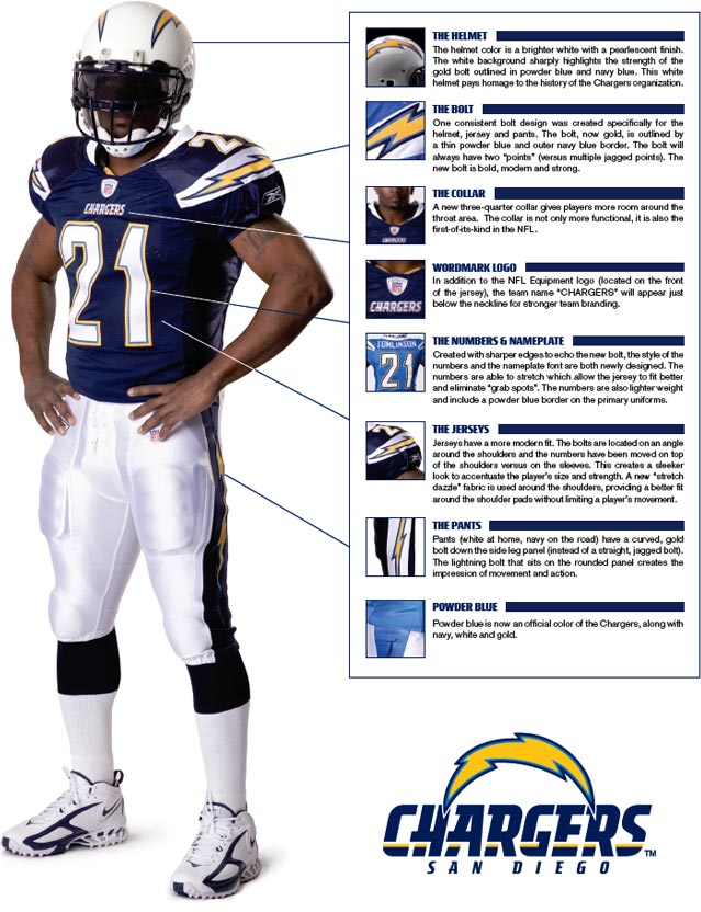 c7abbba31 San Diego Chargers Uniform Breakdown - Sports Logos - Chris ...