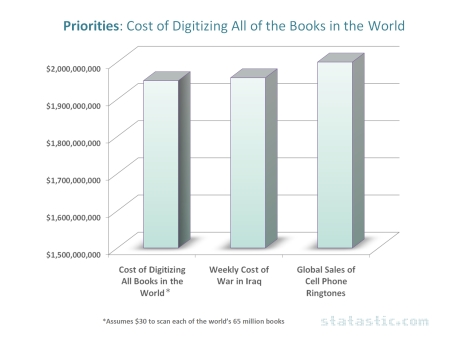 Priorities: Cost of Digitizing All of the Books in the World Comparison