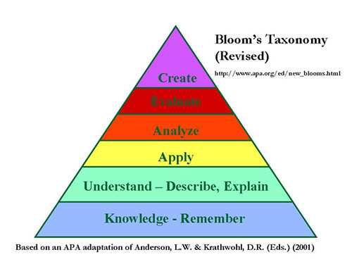 The Revised Bloom's Taxonomy