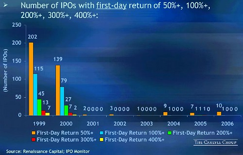 carlyle-ipos