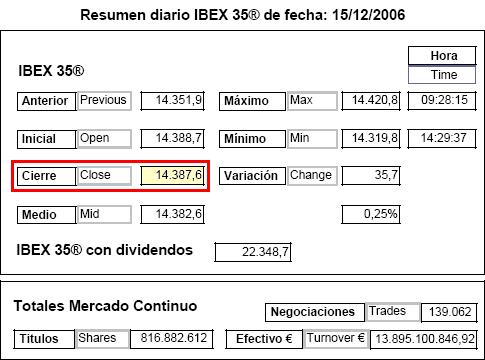 Record Ibex 14.387,6 2006 diciembre 15