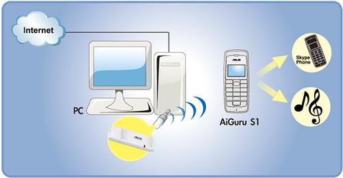 Asus Aiguru S1_network