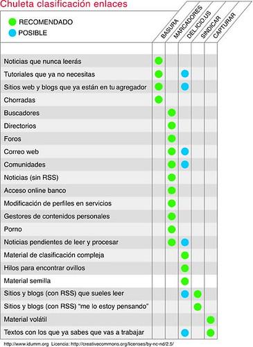Chuleta de clasificacion de los enlaces, creada por IDUMM