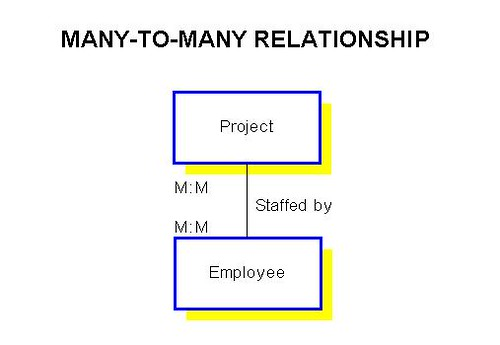 sqlalchemy many to relationship definition