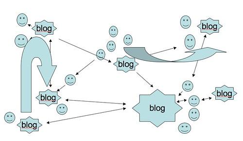 blogging model