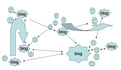 Models of Blogs: Blog as Participant in Conver...