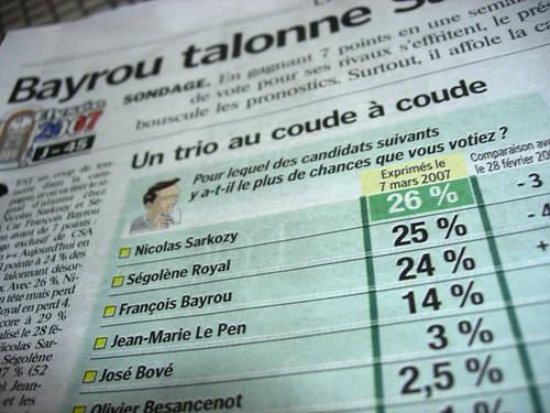 Bayrou talonne Sarkozy et Royal