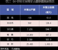 94 ~ 95 年北台灣新成屋餘屋量統計表