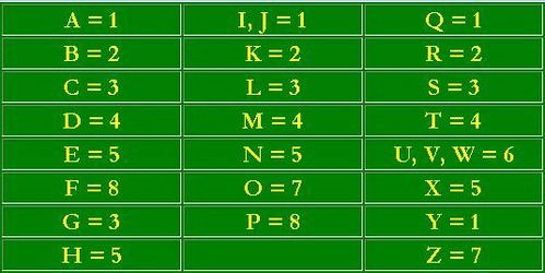 Numerological Values of the Letters of the Alphabet