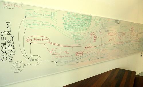 Deuxième règle d'or de la dissertation : l'élaboration du plan