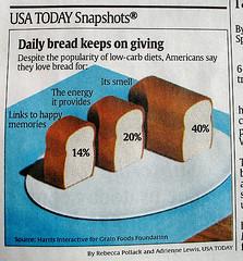 Ejemplo de Snapshot típico publicado por USA Today