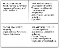 Emotional Intelligence (EQ) skills by four qua...
