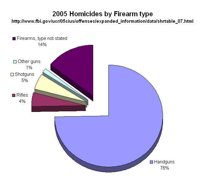 2005 Homicides by firearm type
