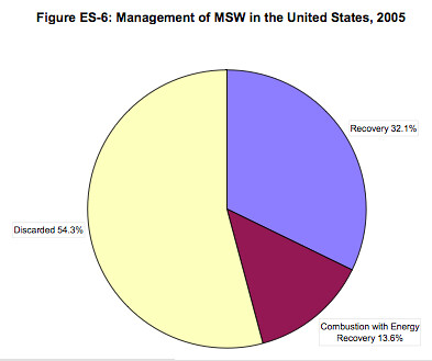 Management of MSW