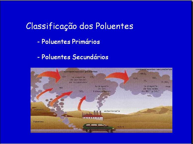 os poluentes do ar