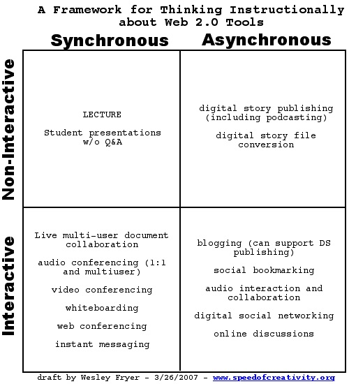 A framework for thinking about web 2.0 tools and instructional uses